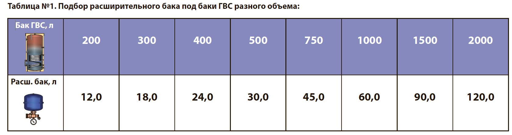 Расчет расширительного бака для отопления | retail engineering
