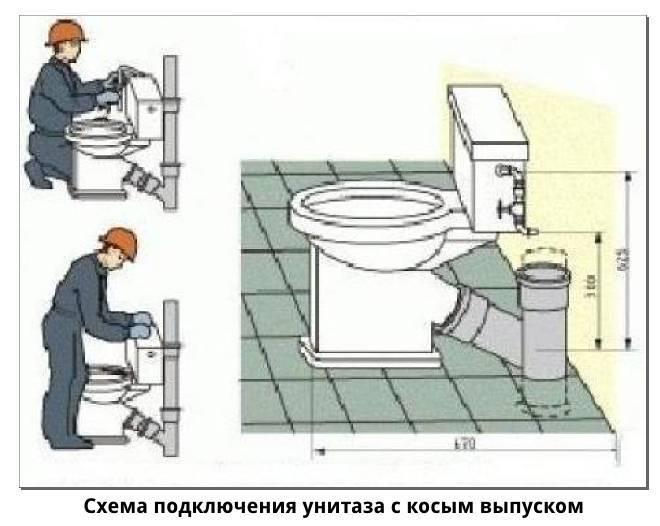 Принудительная канализация в квартире и частном доме