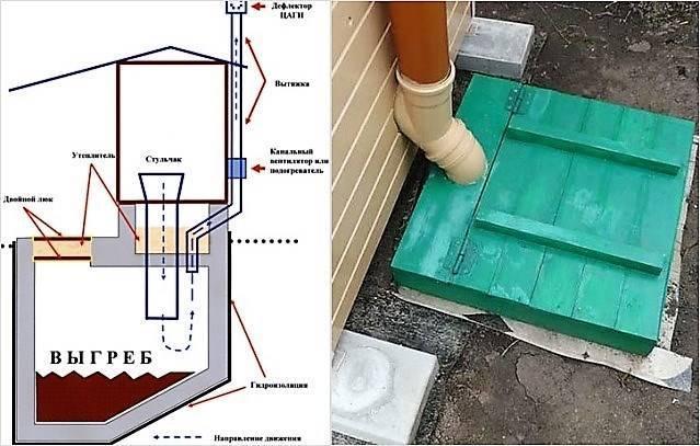 Какой выбрать и как установить септик для туалета на даче?