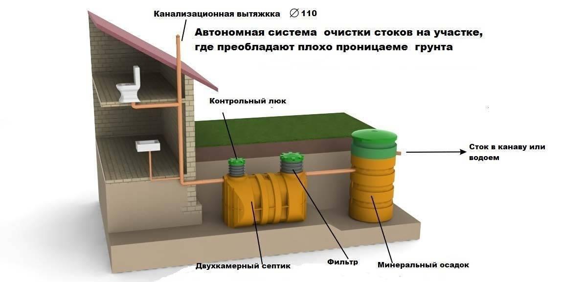 Схема: канализация в частном доме. составные части. внутренние и наружные системы