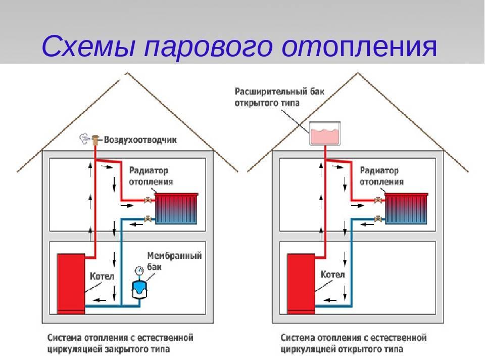 Расчет тепловой мощности системы отопления: как сделать расчет необходимой мощности для помещения, фото и видео примеры