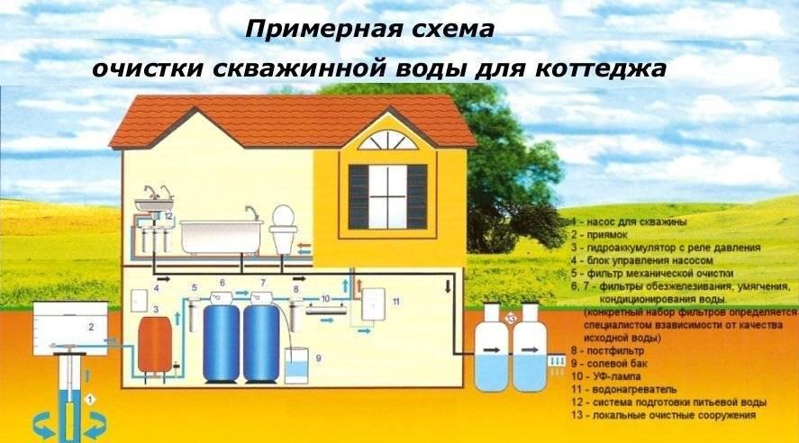 Очистка воды из колодца: советы профессионалов