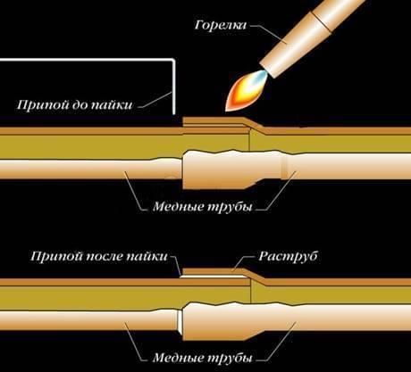 Пайка медных труб: способы соединения, оборудование