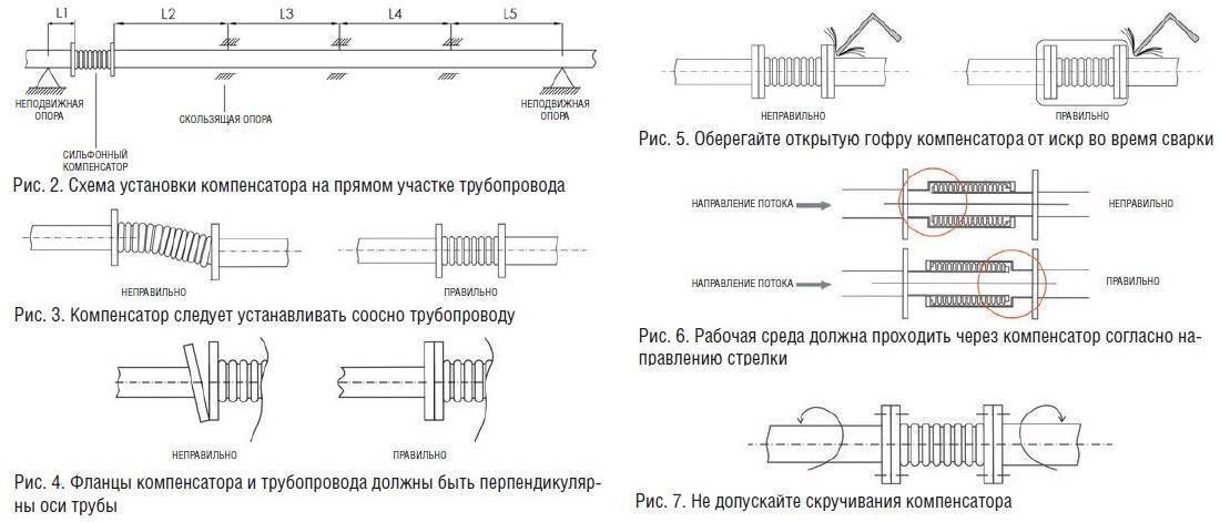 Особенности и предназначение компенсаторов для полипропиленовых труб