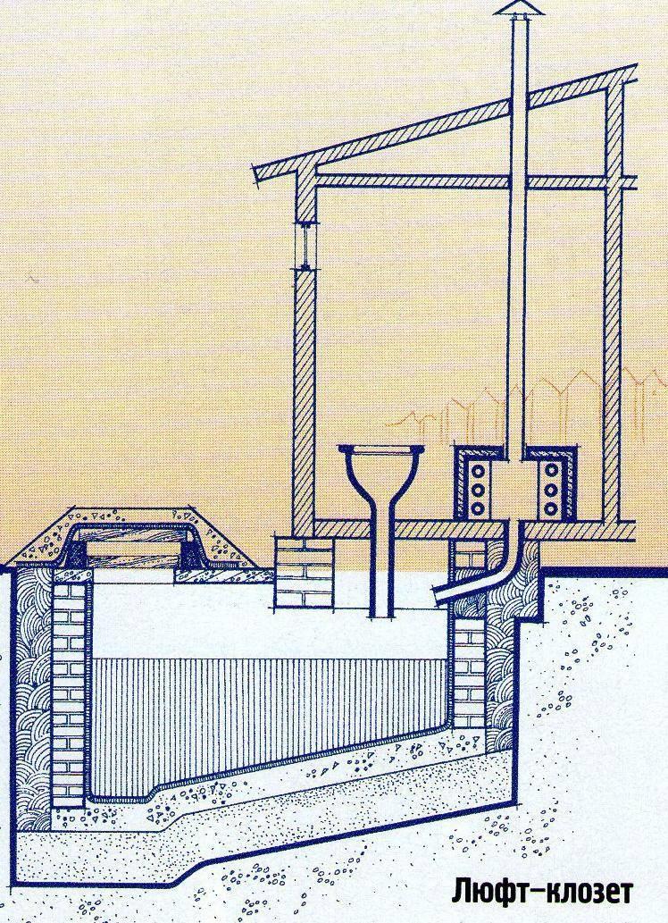 Типы и особенности вентиляции в дачном туалете