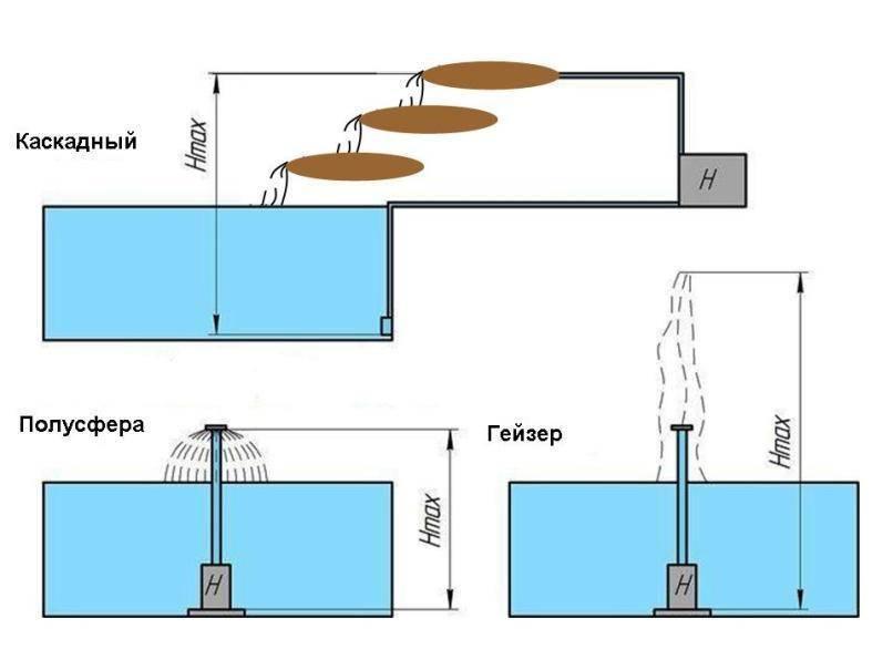 Как сделать насос для фонтана своими руками в домашних условиях