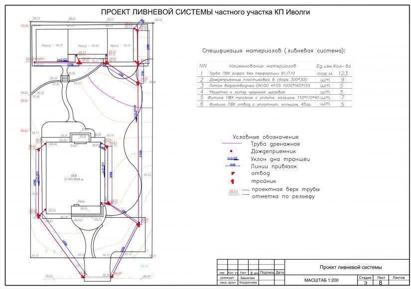 Устройство ливневой канализации в частном доме и инструкция по ее самостоятельному монтажу