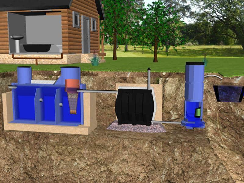 Септик термит установка - все о канализации