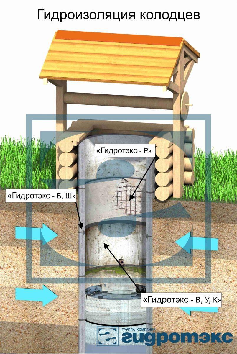 » гидроизоляция колодцев: особенности проведения работ
