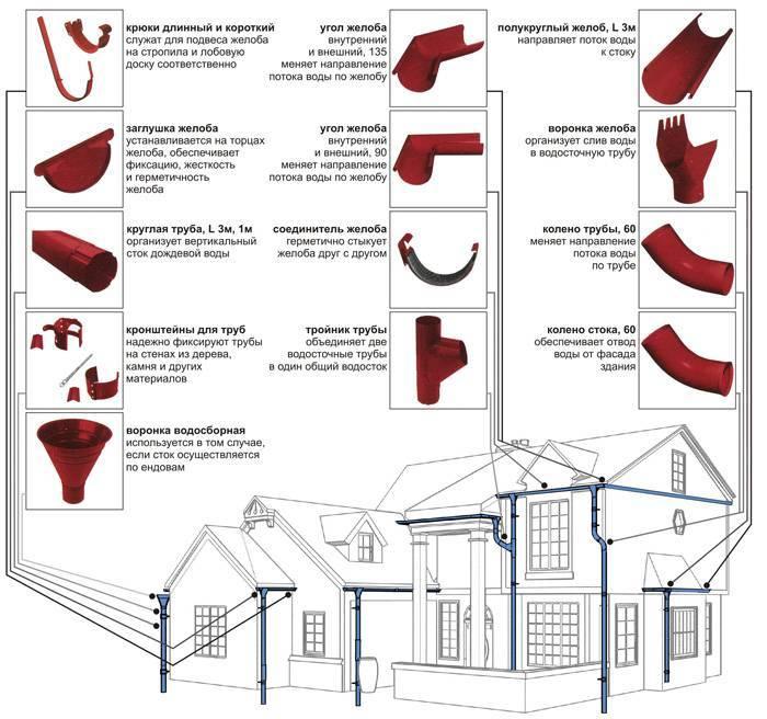 Делаем водосток для крыши своими руками: пластиковые, металлические