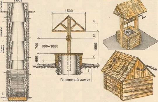 Колодец на даче своими руками - инструкция по шагам на vodatyt.ru