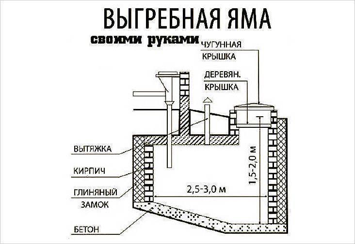 Выгребная яма из бетонных колец — изучаем суть