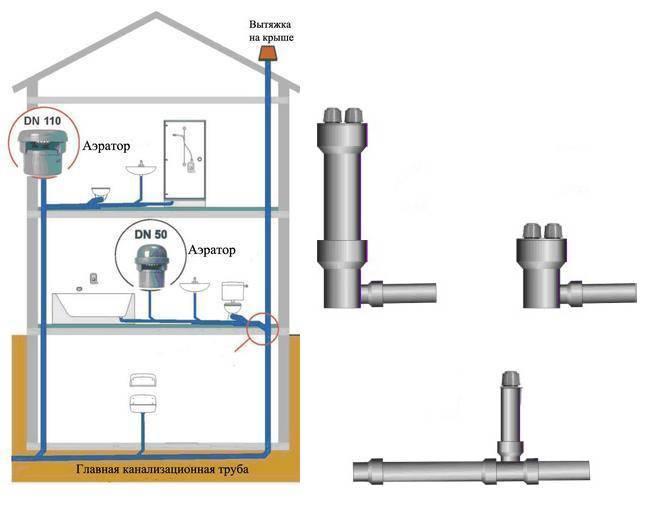 Аэратор для канализации: принцип работы, виды и монтаж