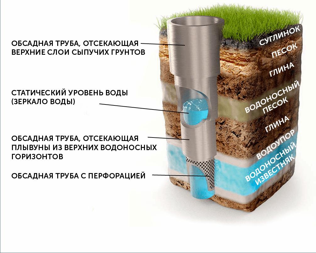 Бентонитовая глина для бурения - драгоценные камни