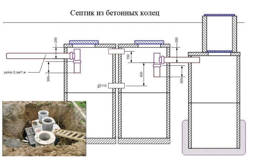 Септик из бетонных колец: расчет, размеры и схема устройства