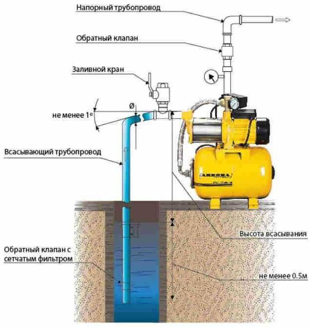 Водяные насосная станции для частного дома: схема и видео подключения домашнего водопровода