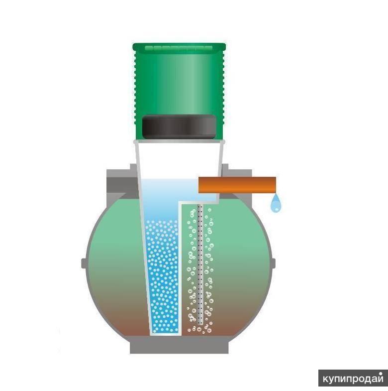 Септик шар - устройство, характеристики, преимущества, монтаж