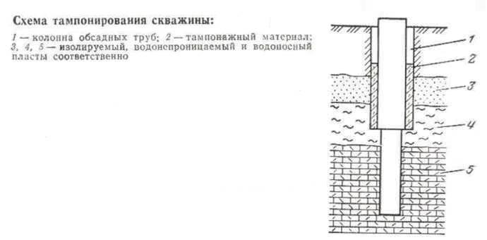 Тампонаж скважины: описание процесса и его особенностей, тампонирование трубопроводов