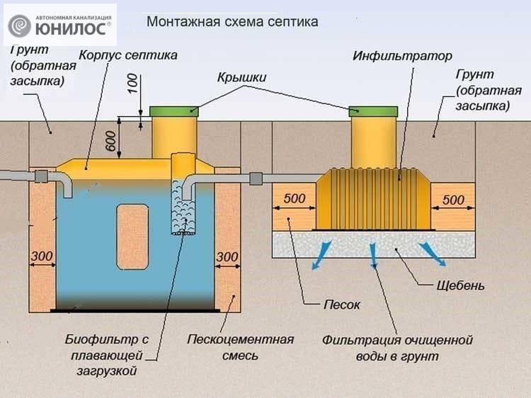 Как сделать канализацию своими руками: чертежи, схемы и варианты постройки системы канализации (100 фото)