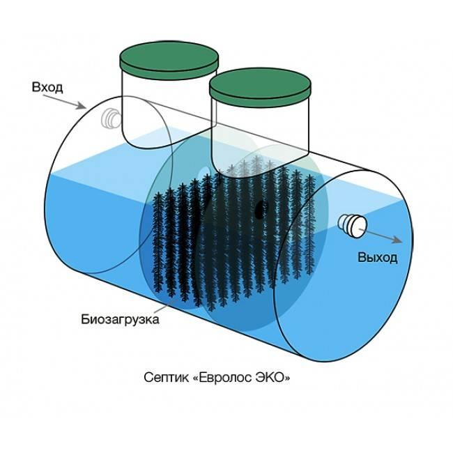 Установка септиков и канализаций