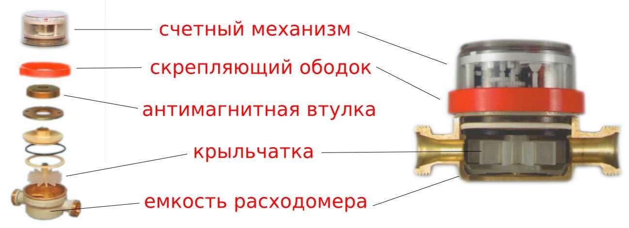 Виды расходомеров, принцип действия разных типов и их устройство