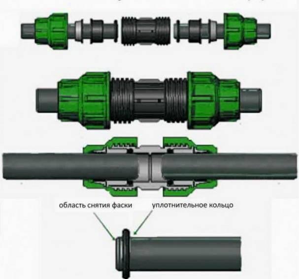 Технические характеристики и особенности монтажа полиэтиленовых труб