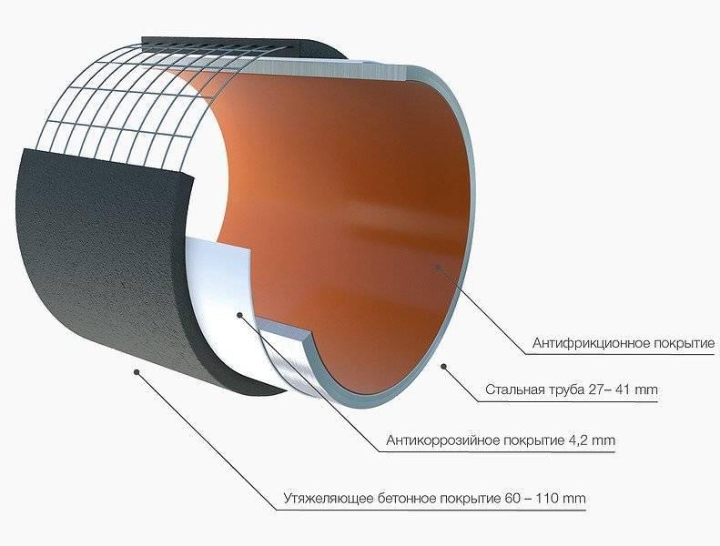 Изоляция трубопроводов отопления: изоляционный материал для труб, материал для теплоизоляции, виды. чем изолировать