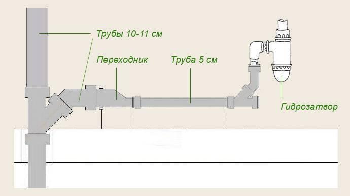 Разводка полипропиленовых труб в ванной и туалете: типы и схемы разводки, способы монтажа