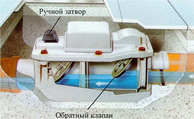 Установка обратного клапана канализации в квартире