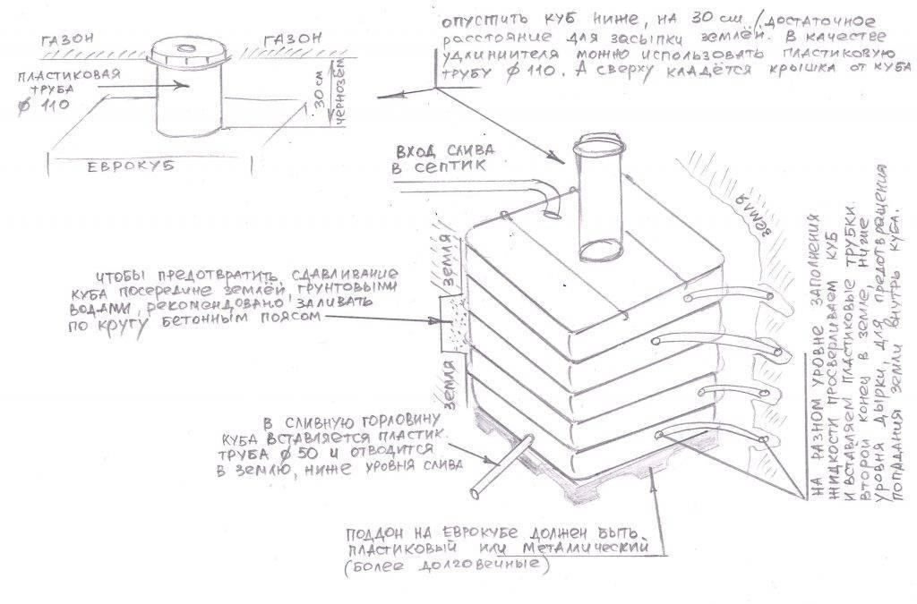 Как сделать своими руками септик из еврокубов: особенности устройства и отзывы владельцев