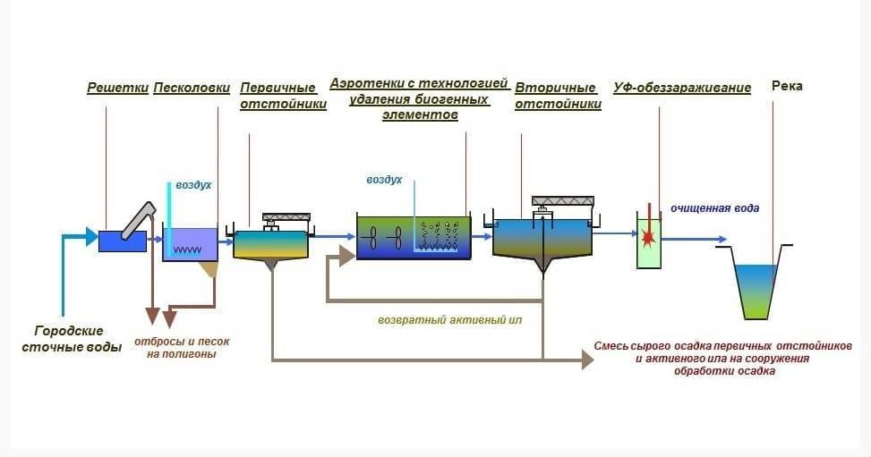 Финские септики: производители, принцип работы, выбор модели