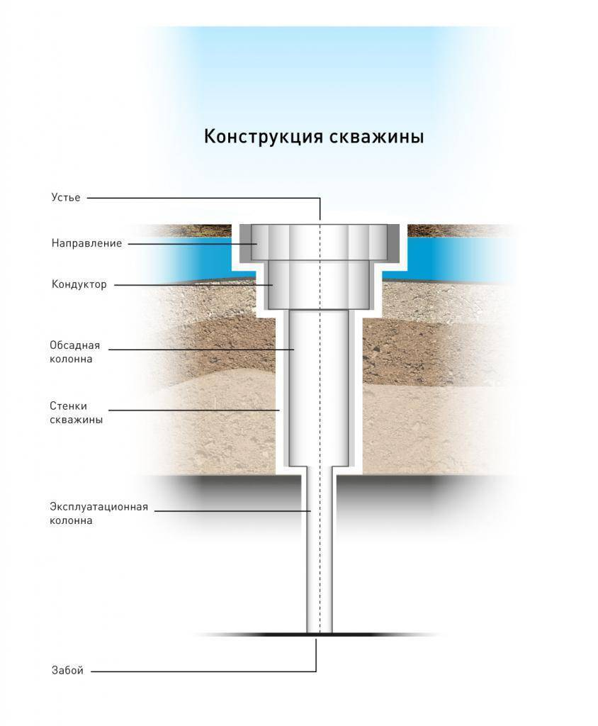 Ударно-канатное бурение скважин: технология своими руками