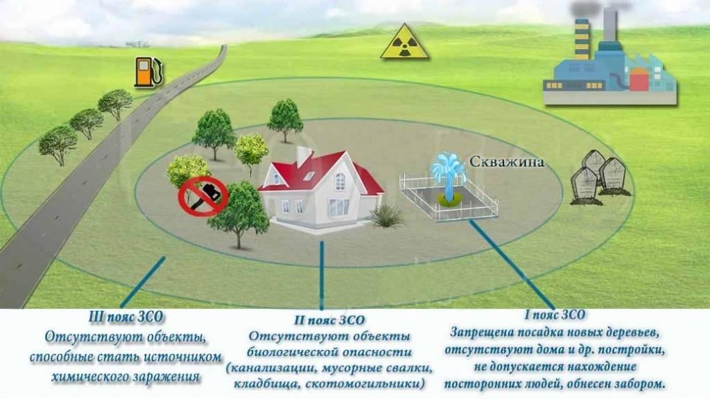 Охранная зона, санитарно-защитная зона водопровода и канализации — мир водоснабжения и канализации
