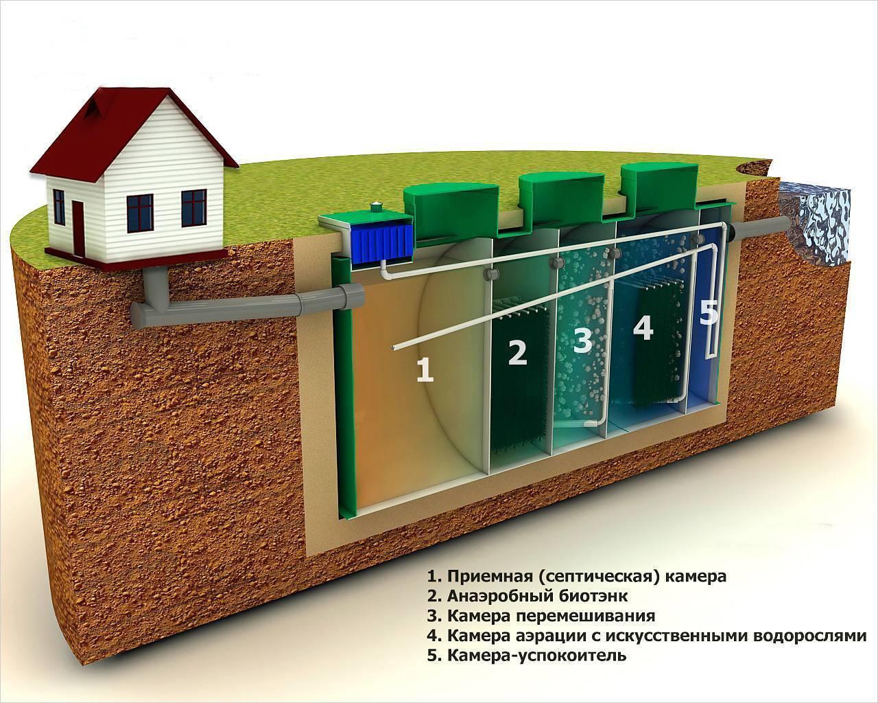 Септик для частного дома: устройство, виды, какой лучше | инженер подскажет как сделать