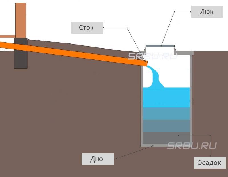 Сливная (выгребная) яма в частном доме своими руками: устройство, что такое, монтаж