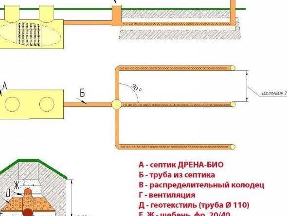 Поле фильтрации для септика своими руками: схема и монтаж