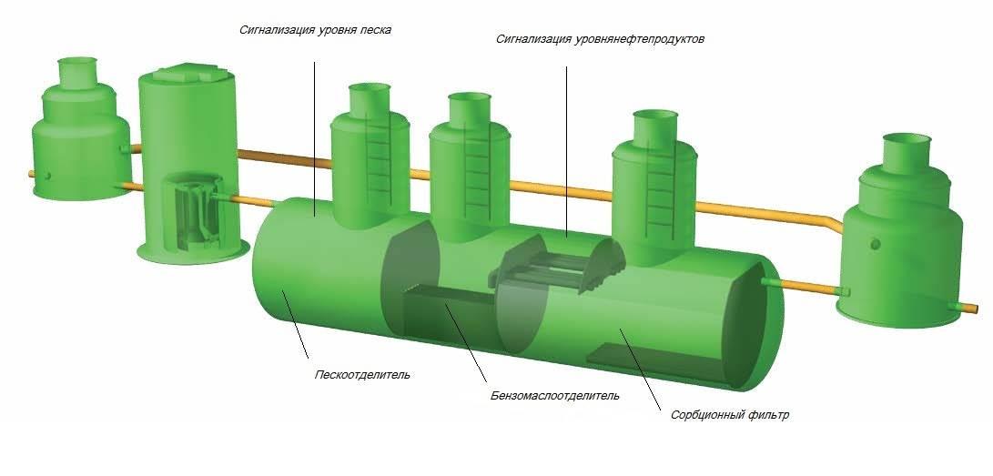 Виды очистных сооружений pvsservice.ru