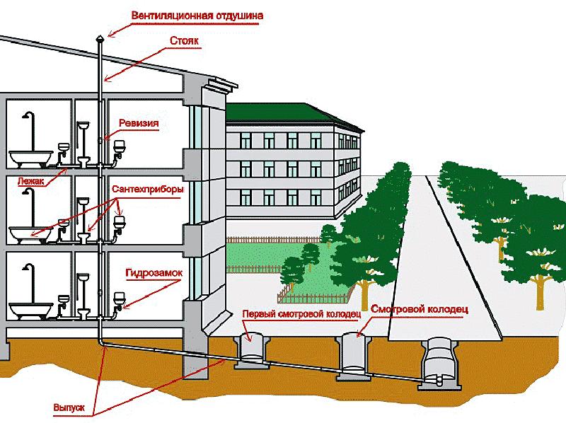 Водоотведение и канализация: в чем отличие и какие задачи решает