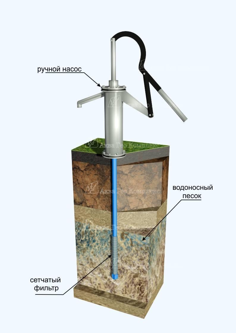 Лицензия на добычу воды из скважины: когда нужно делать и процесс оформления
