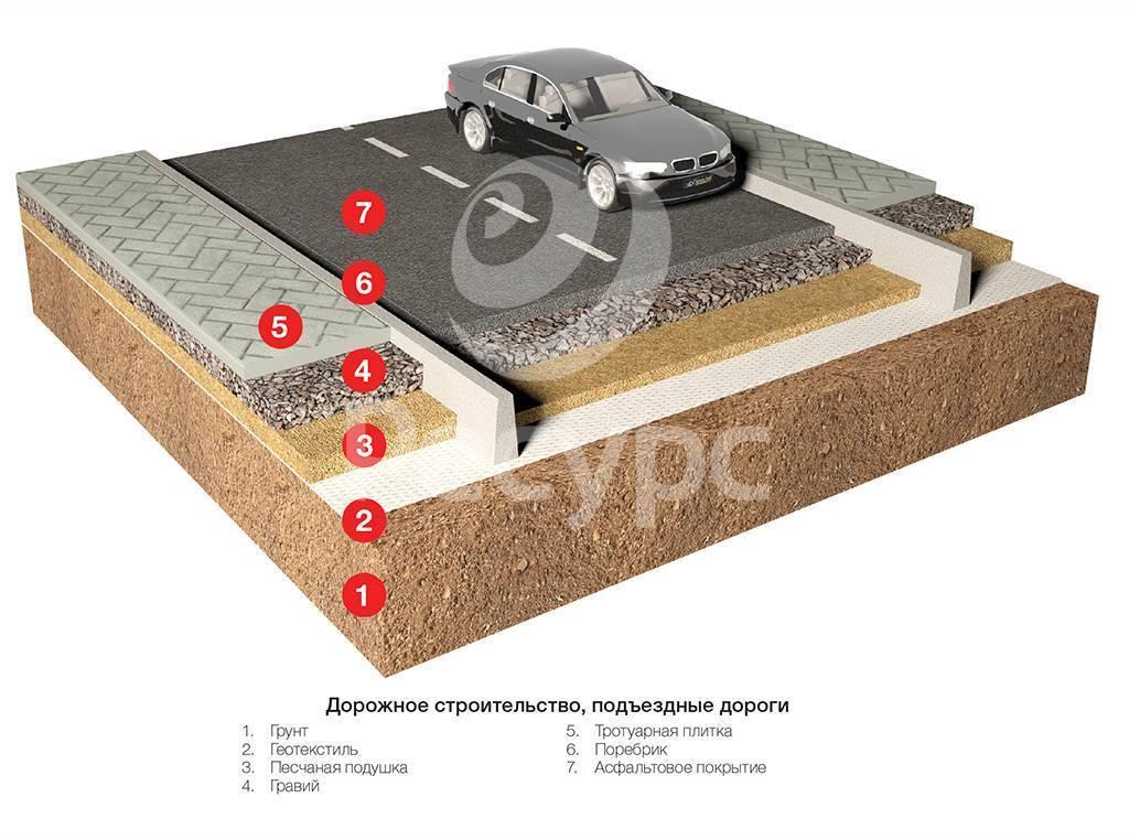 Геотекстиль: применение на даче и в других областях