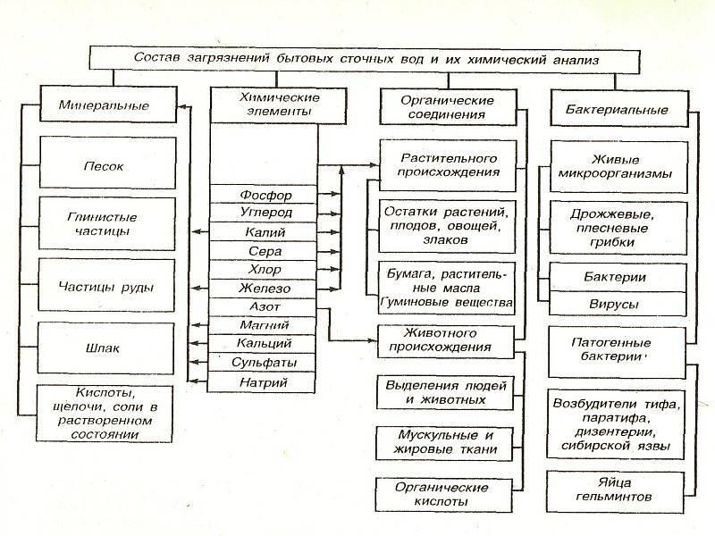 Химический анализ сточных вод: виды исследований, лаборатории в москве