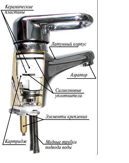 Ремонт шарового смесителя своими руками: технология, инструменты и материалы (видео)
