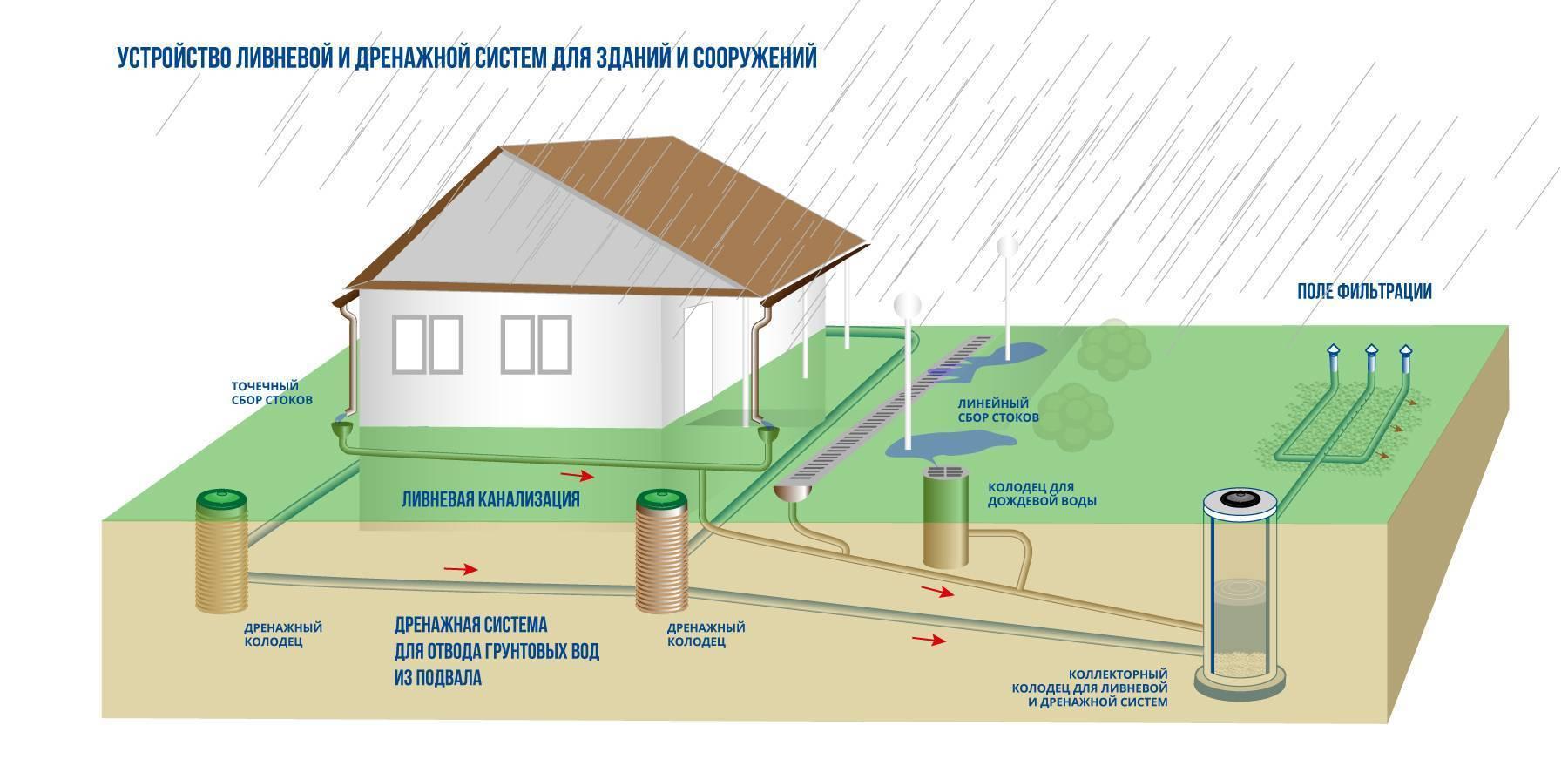 Что такое водоотведение в коммунальных платежах. у вас правильно посчитано?