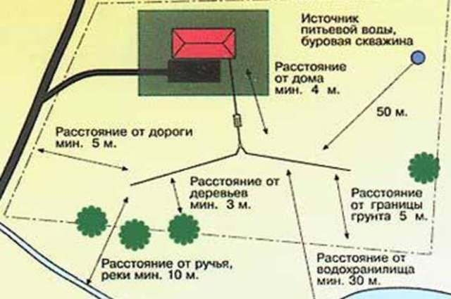 Как рассчитать расстояние между канализационными колодцами