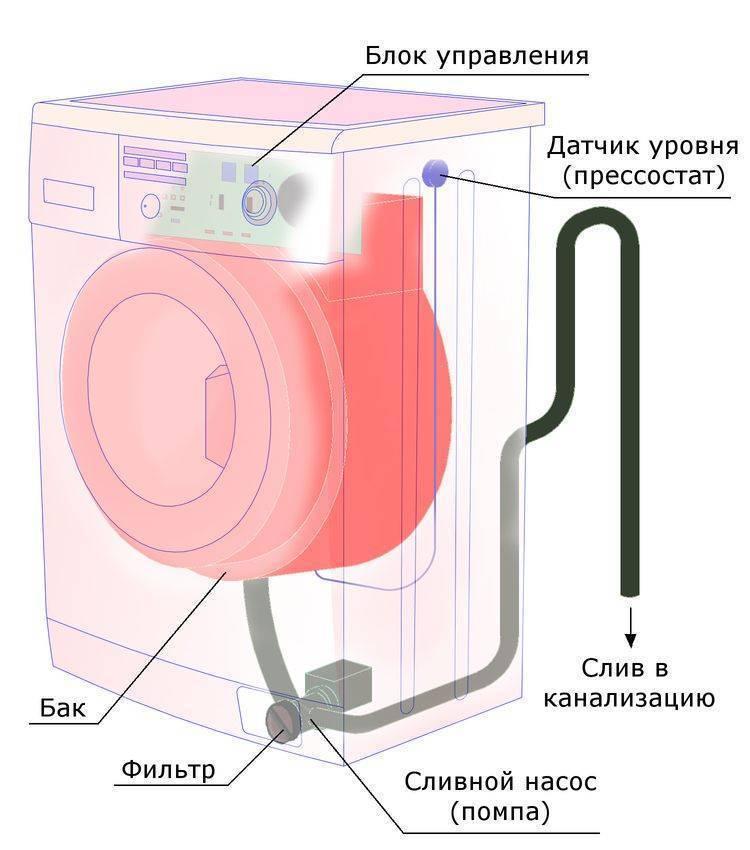 Как снять сливной фильтр на стиральной машине, если он не выкручивается или не вытаскивается