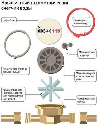 Принцип работы расходомера, из чего состоят счетчики воды