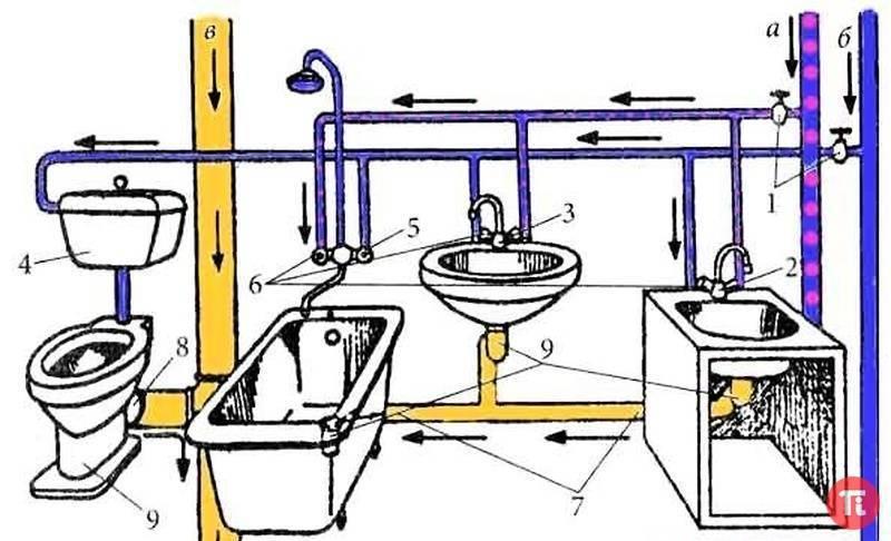 Как сделать разводку труб в ванной комнате своими руками, фото вариантов, типовые схемы разводки труб