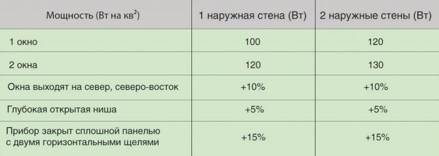 Точный расчет количества радиаторов (секций) отопления