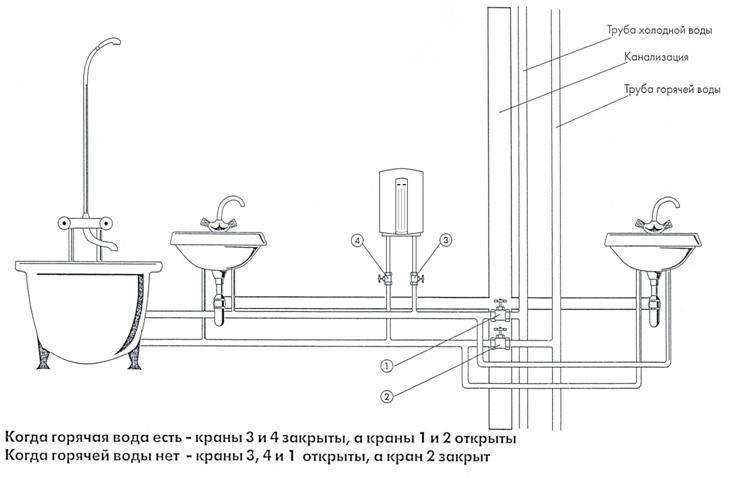 Водопровод своими руками: последовательность выполнения работ, тонкости и нюансы монтажа
