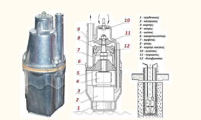 Вибрационный насос – надежный силовой агрегат для автономного водопровода